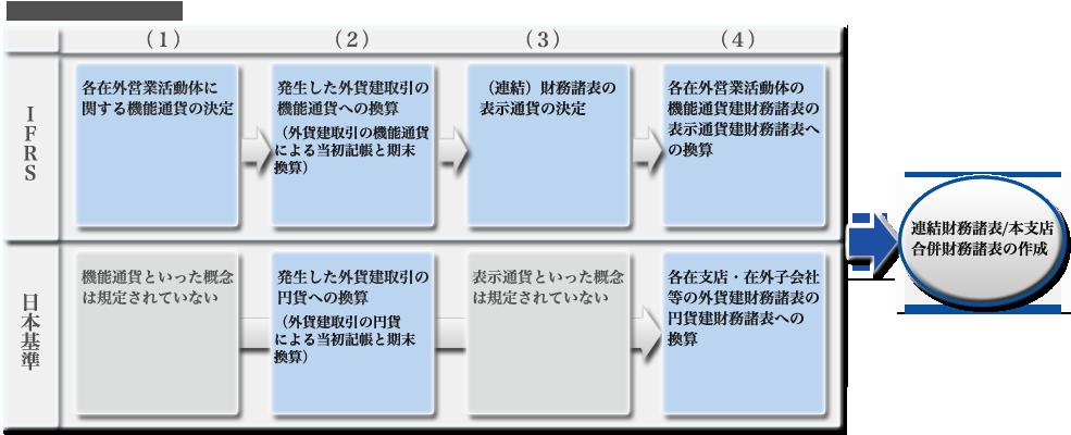 外貨換算|IFRSポイント解説第9回|プライムジャパン株式会社
